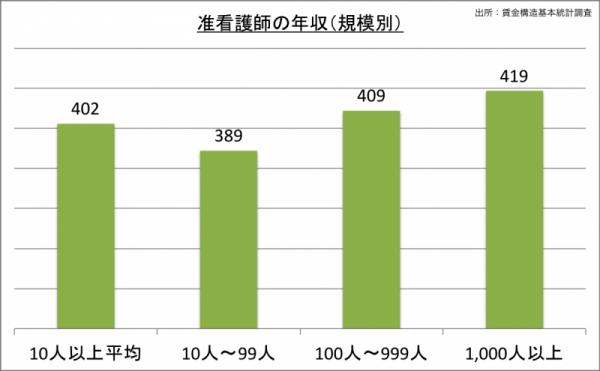 准看護師の年収(規模別)_24