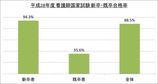 平成28年度看護師国家試験新卒・既卒合格率_28