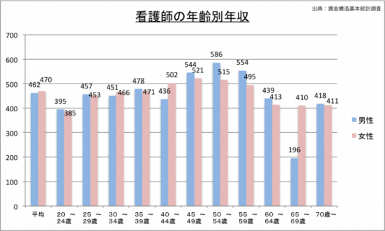 看護師の年収(年齢別)のグラフ