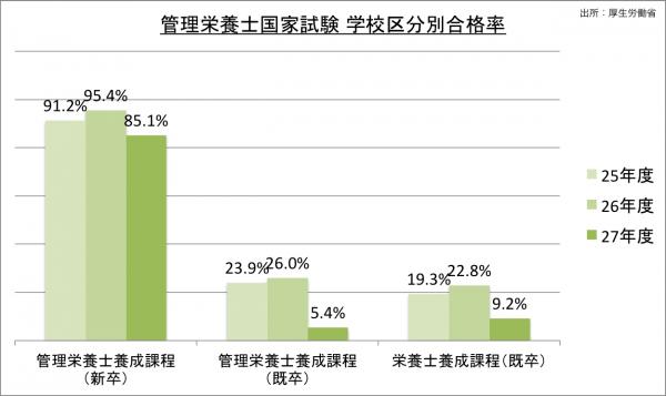 管理栄養士国家試験学校区分別合格率_27