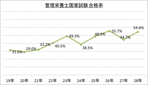 管理栄養士国家試験合格率_28