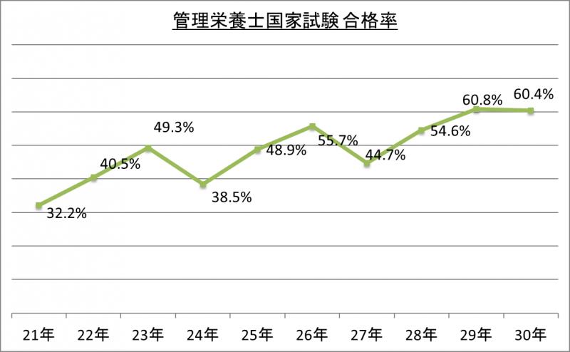 管理栄養士国家試験合格率_30