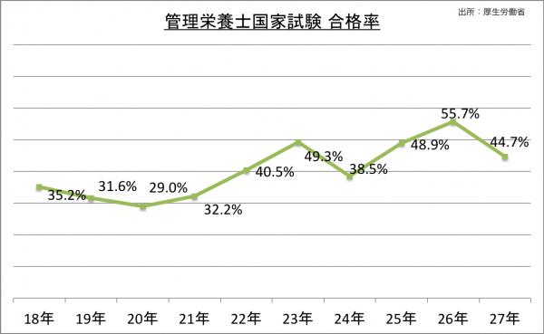 管理栄養士国家試験合格率_27
