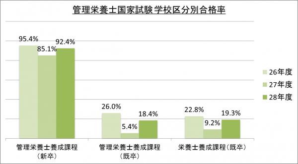 管理栄養士国家試験学校区分別合格率_28