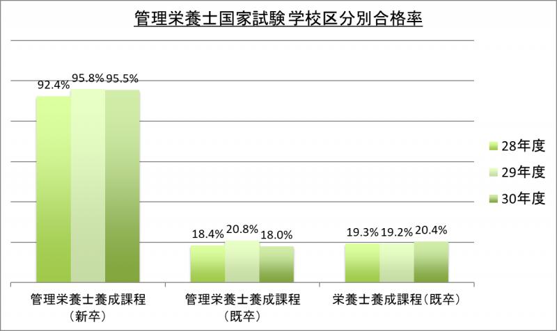 管理栄養士国家試験学校区分別合格率_30
