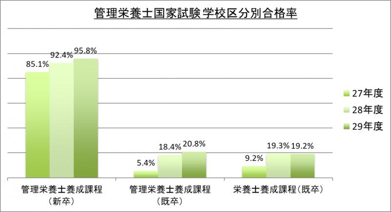 管理栄養士国家試験学校区分別合格率_29