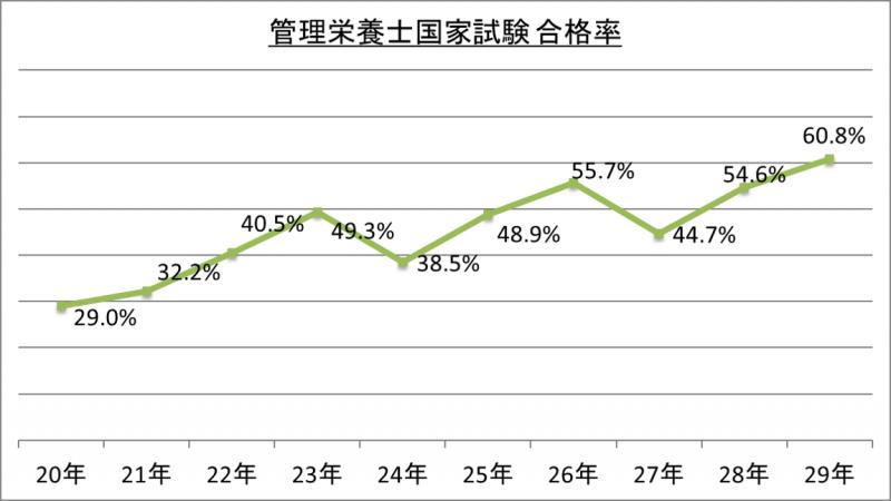 管理栄養士国家試験合格率_29