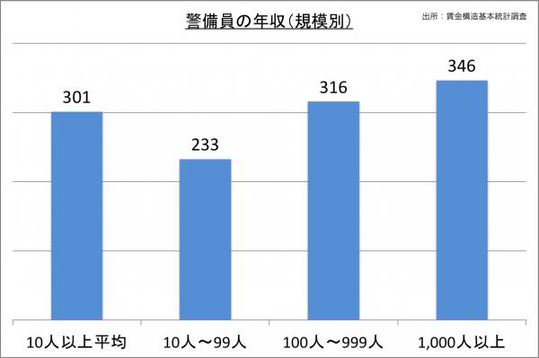 警備員の年収(規模別)_27
