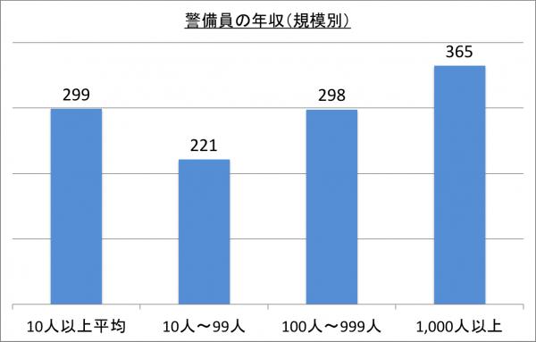 警備員の年収(規模別)_26