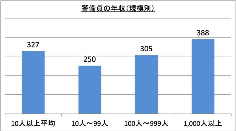 警備員の年収(規模別)_r1