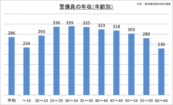 警備員の給料・年収(年齢別)_25