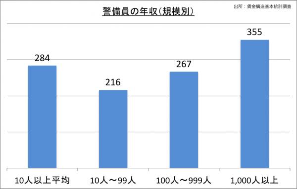 警備員の給料・年収(規模別)_25