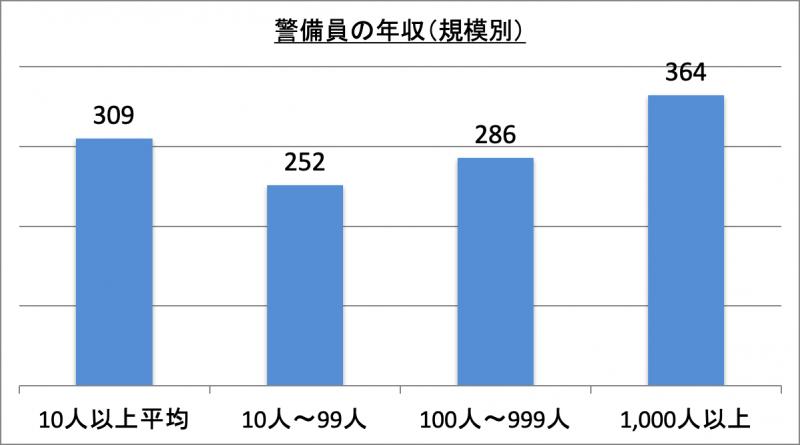 警備員の年収(規模別)