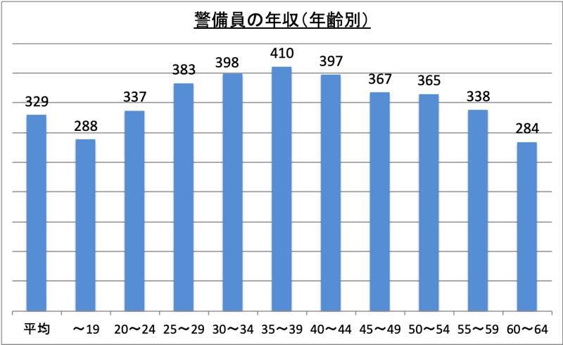 警備員の年収(年齢別)_r1