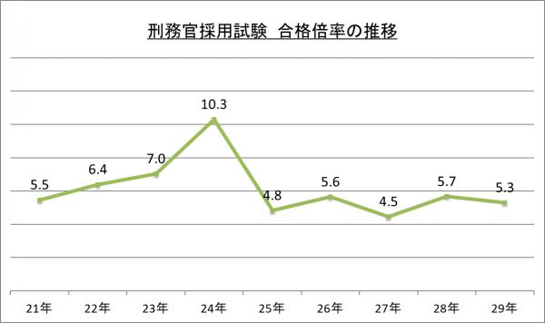 刑務官採用試験合格倍率の推移_29