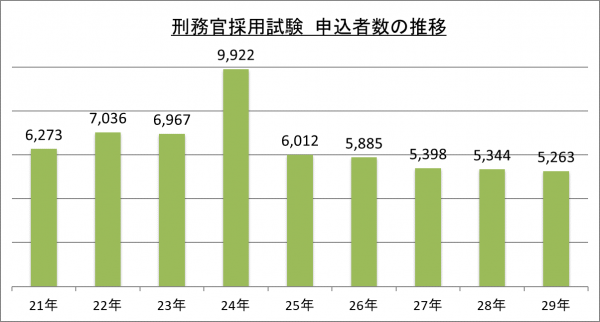 刑務官採用試験申込者数の推移_29