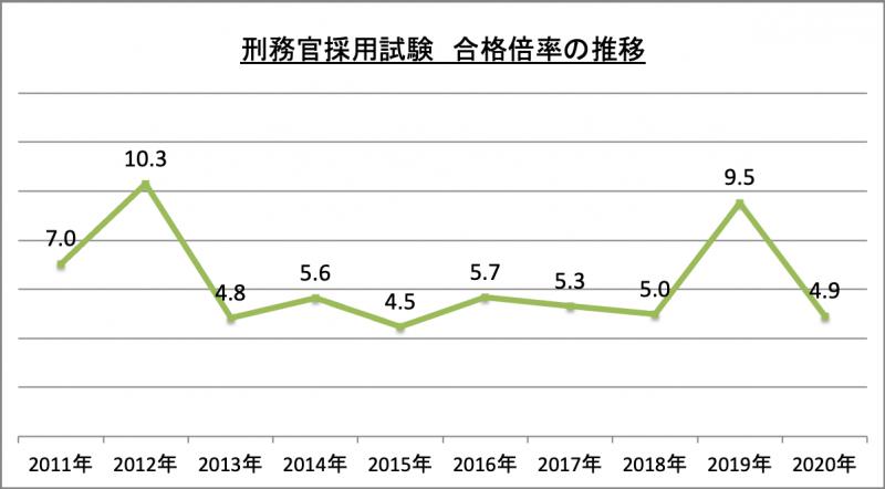 刑務官採用試験合格倍率推移_2020