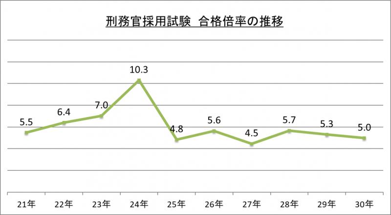 刑務官採用試験合格倍率の推移_29 (1)