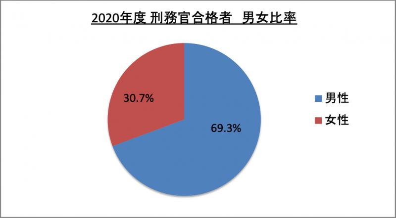 刑務官合格者男女比率_2020