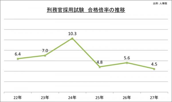 刑務官採用試験合格倍率の推移_27