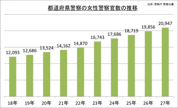 都道府県警察の女性警察官数の推移_27