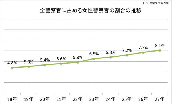 全警察官に占める女性警察官の割合の推移_27
