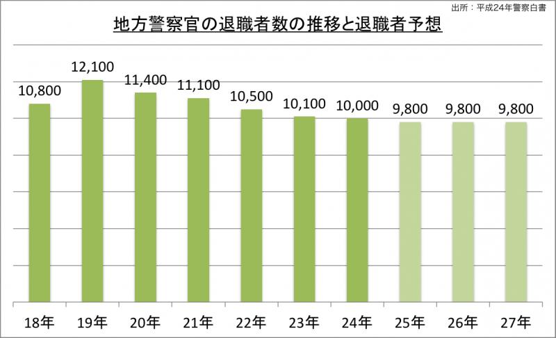 地方警察官の退職者数の推移と退職者予想_24