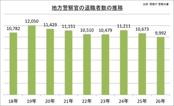 地方警察官の退職者数の推移_26