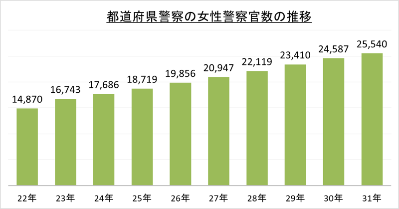 都道府県警察の女性警察官数の推移_令1