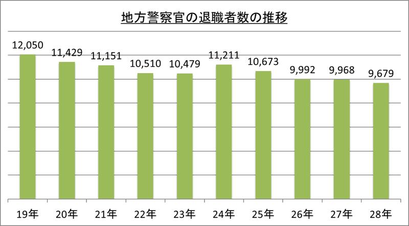 地方警察官の退職者数の推移_28
