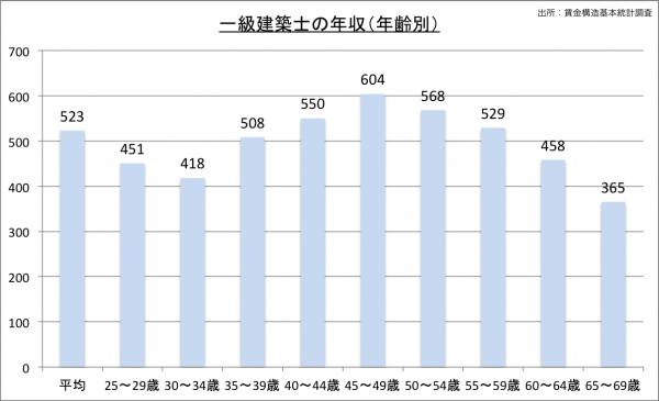 建築士の給料・年収(年齢別)23のグラフ