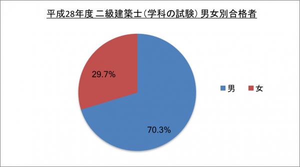平成28年度 二級建築士(学科の試験) 男女別合格者_28