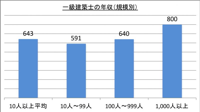 一級建築士の年収(規模別)_29