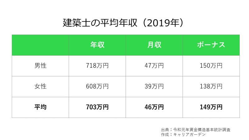 建築士の平均年収_2019
