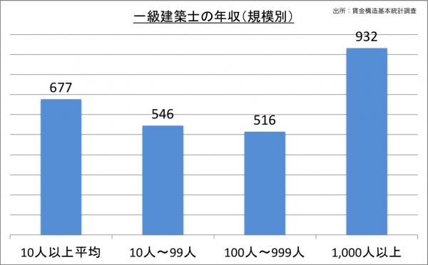 一級建築士の給料・年収(規模別)_25