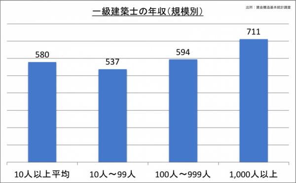 一級建築士の年収(規模別)_24