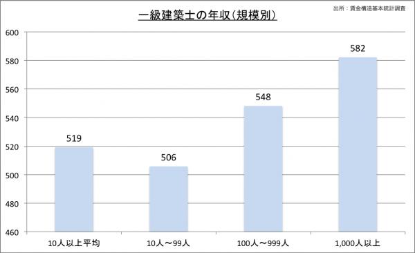 建築士給料・年収(規模別)23のグラフ
