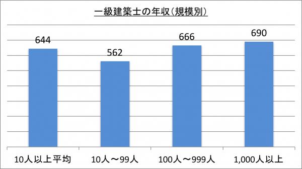 一級建築士の年収(規模別)_28