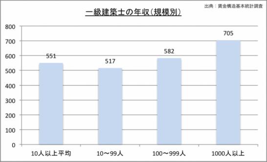 一級建築士の年収(規模別)のグラフ