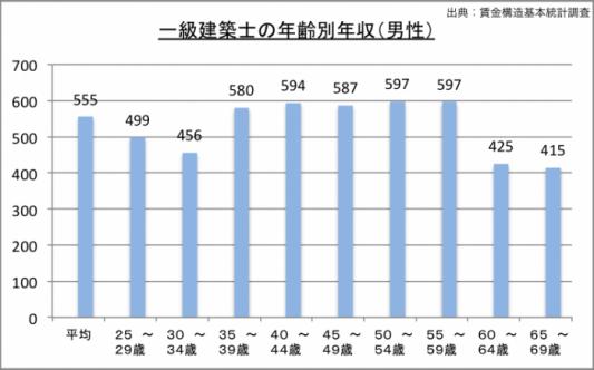一級建築士の年収(年齢別)のグラフ