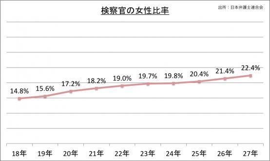 検察官の女性比率_27
