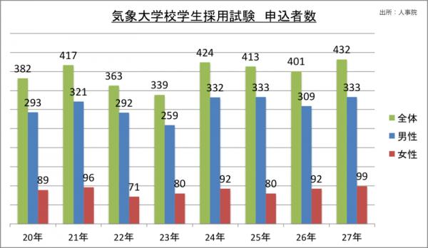 気象大学校学生採用試験申込者数_27