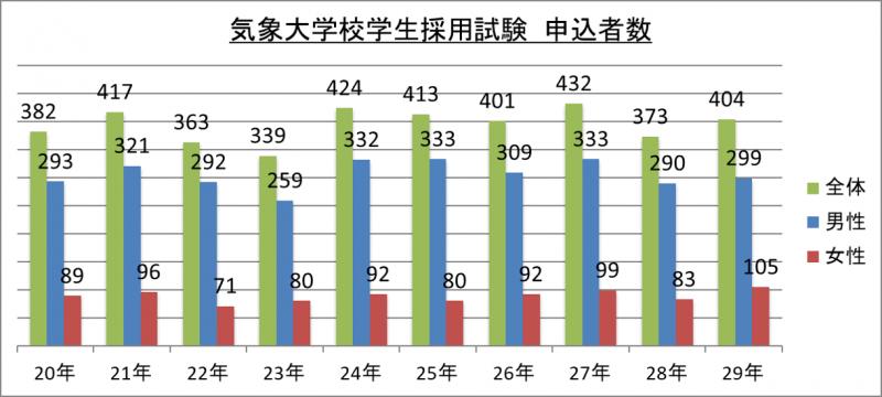 気象大学校学生採用試験申込者数_29
