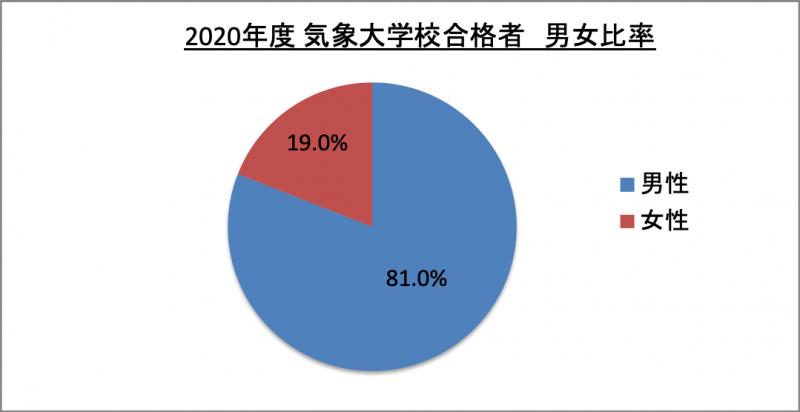 気象大学校合格者男女比率_2020