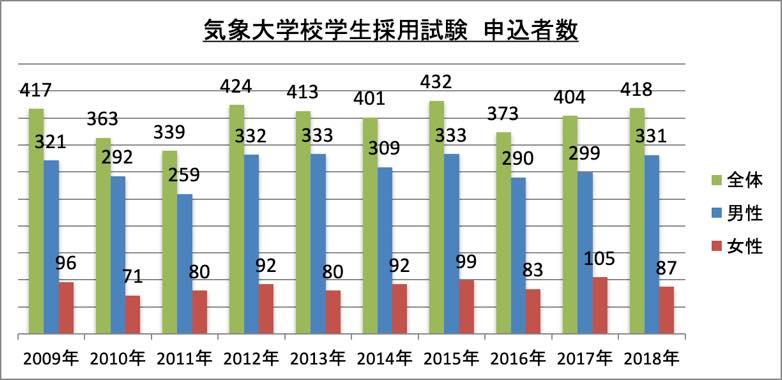 気象大学校学生採用試験申込者数_2018