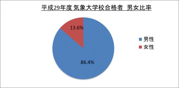 平成29年度気象大学校合格者男女比率_29