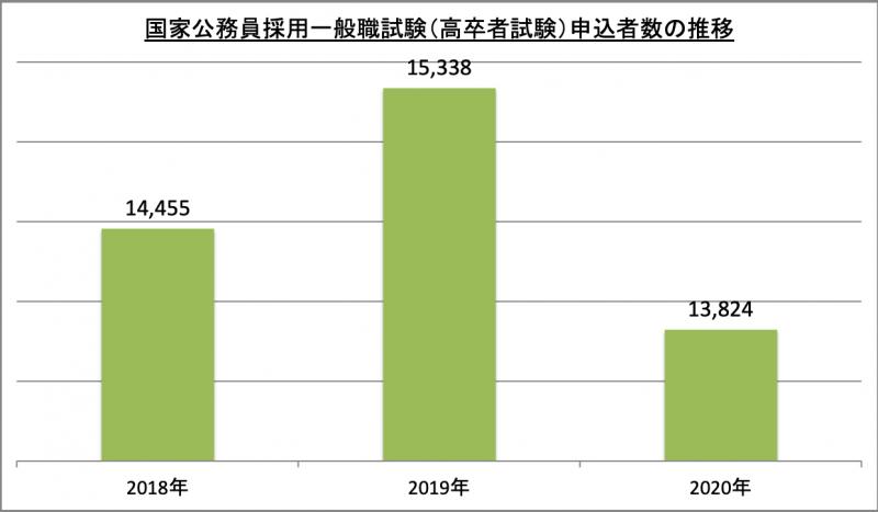 国家公務員採用一般職試験(高卒者試験)申込者数推移_2020