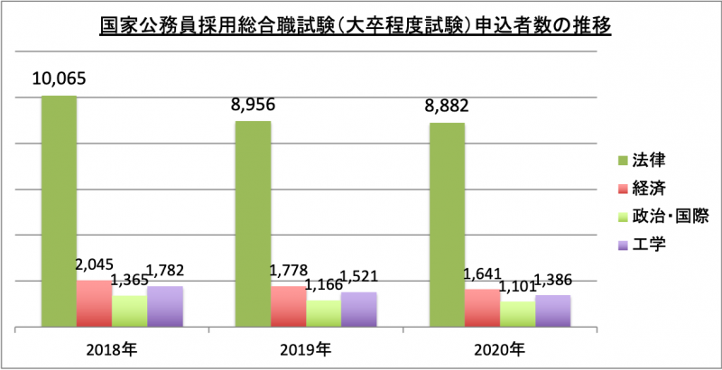 国家公務員採用総合職試験(大卒程度試験)申込者数推移_2020