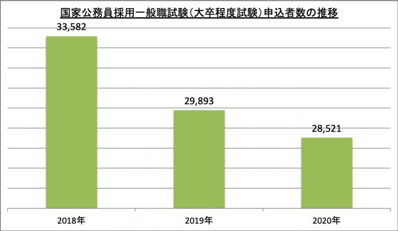 国家公務員採用一般職試験(大卒程度試験)申込者数推移_2020