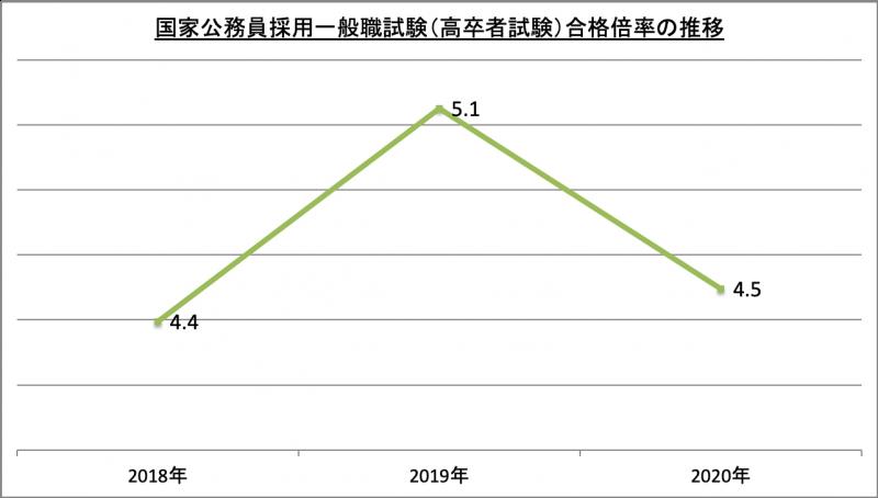国家公務員採用一般職試験(高卒者試験)合格倍率推移_2020